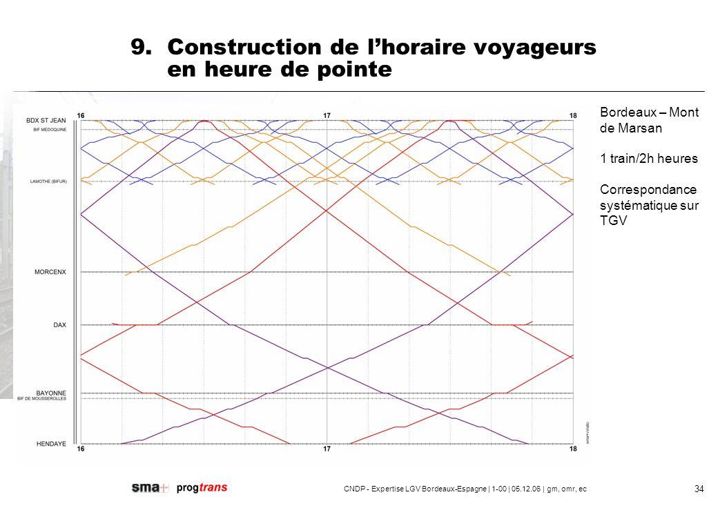 CNDP - Expertise LGV Bordeaux-Espagne | 1-00 | 05.12.06 | gm, omr, ec 35 9.