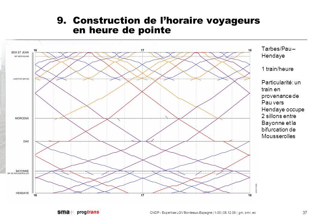 CNDP - Expertise LGV Bordeaux-Espagne | 1-00 | 05.12.06 | gm, omr, ec 38 9.