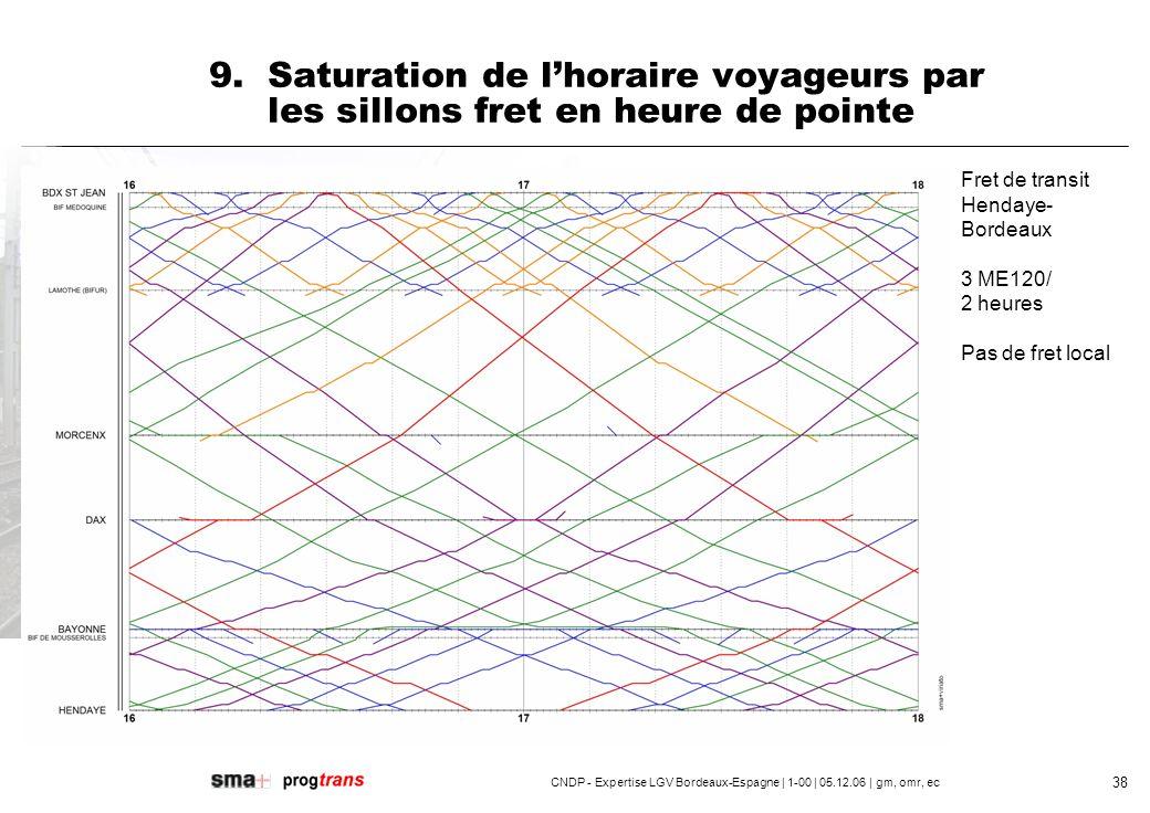 CNDP - Expertise LGV Bordeaux-Espagne | 1-00 | 05.12.06 | gm, omr, ec 39 Fret de transit Hendaye- Bordeaux: 4 ME120 et 1 MA100/ 2heures Exception de midi: suppression dun MA100 Fret local: 1 MA100/heure 9.