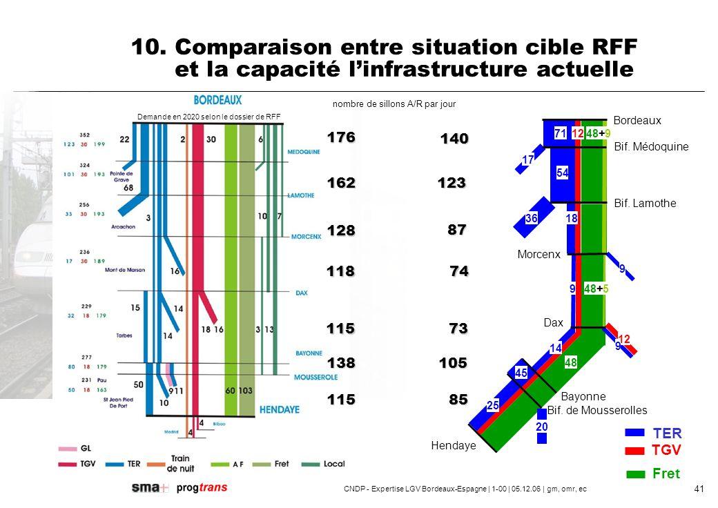 CNDP - Expertise LGV Bordeaux-Espagne | 1-00 | 05.12.06 | gm, omr, ec 42 10.