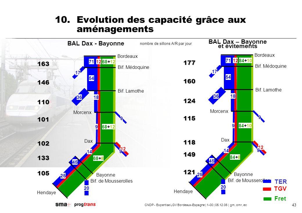 CNDP - Expertise LGV Bordeaux-Espagne | 1-00 | 05.12.06 | gm, omr, ec 44 10.