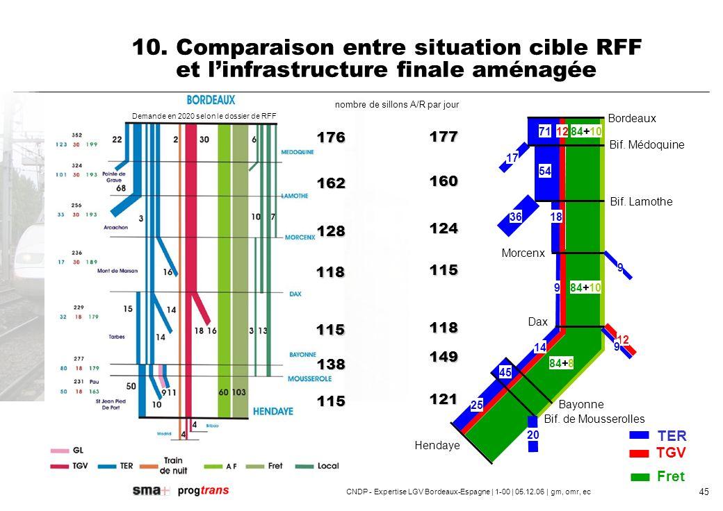 CNDP - Expertise LGV Bordeaux-Espagne | 1-00 | 05.12.06 | gm, omr, ec 46 Au delà des capacités identifiées, la saturation des infrastructures impliquera la création de nouveaux « grands aménagements » pour accroitre le nombre de trains et la qualité de service, 11.