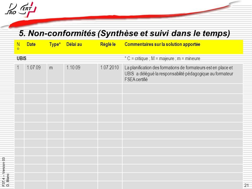 21 ProCert - Organisme certificateur SCES 39 - Y-Parc - CH-1400 Yverdon les Bains - +41 24 425 01 20 - procert@procert.ch - www.procert.ch ProCert - Z