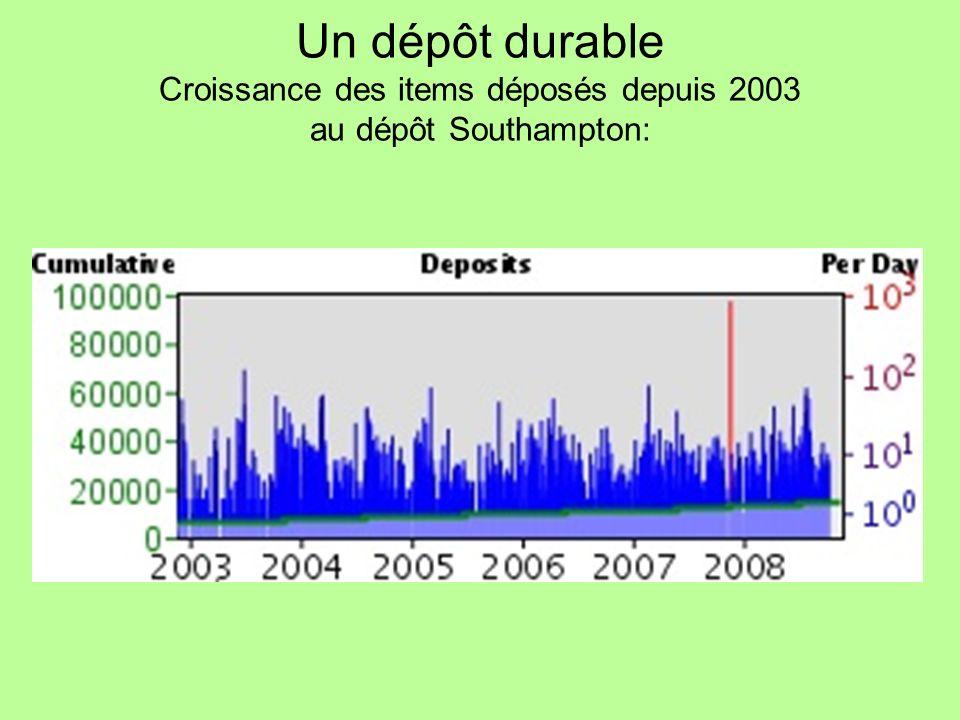 Un dépôt durable Croissance des items déposés depuis 2003 au dépôt Southampton: