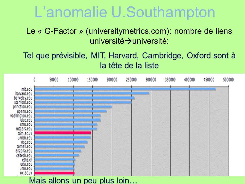 Lanomalie U.Southampton