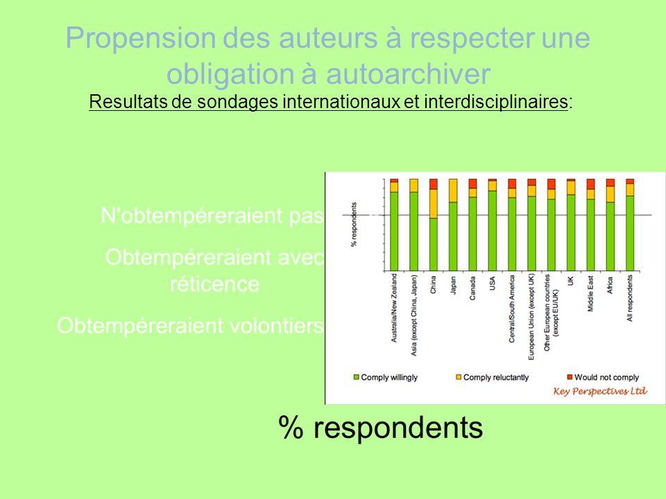 Propension des auteurs à respecter une obligation à autoarchiver Resultats de sondages internationaux et interdisciplinaires: 81% 14% 5%