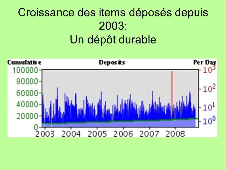 Croissance des items déposés depuis 2003: Un dépôt durable