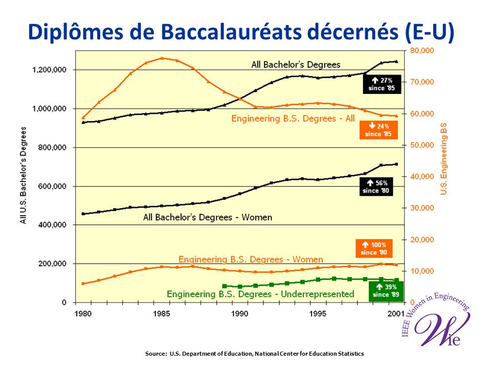 Diplômes de Baccalauréats décernés (E-U) Source: U.S. Department of Education, National Center for Education Statistics