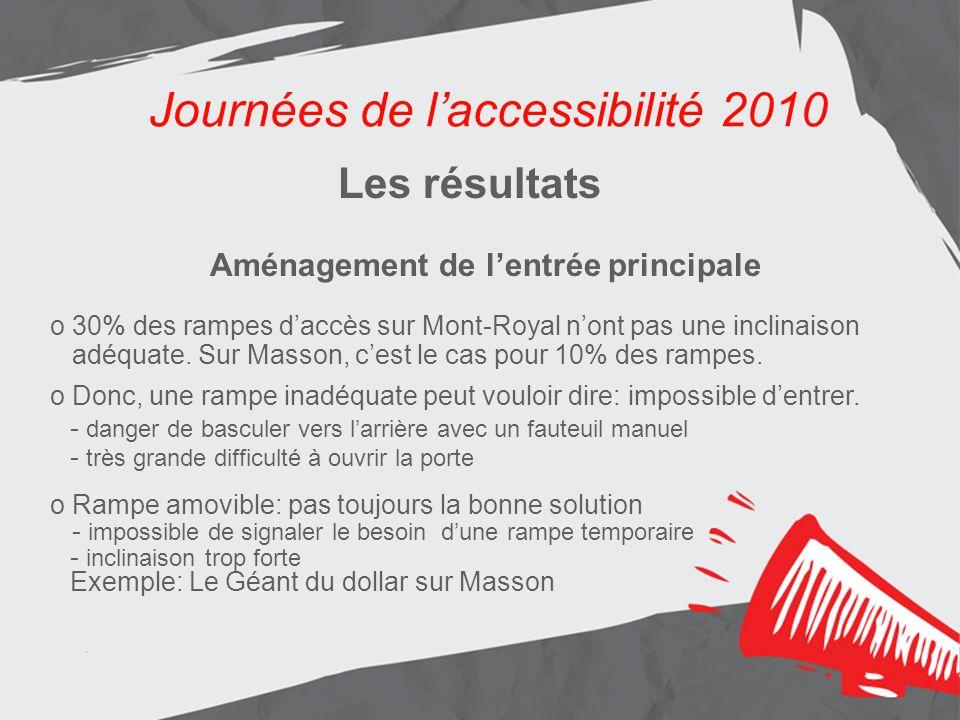 Journées de laccessibilité 2010 Les résultats Aménagement de lentrée principale o 30% des rampes daccès sur Mont-Royal nont pas une inclinaison adéquate.