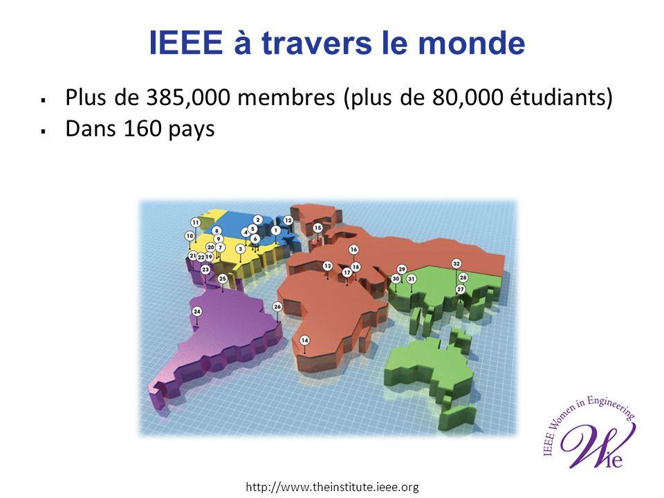 IEEE à travers le monde Plus de 385,000 membres (plus de 80,000 étudiants) Dans 160 pays http://www.theinstitute.ieee.org