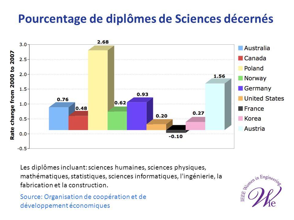Diplômes de Baccalauréats décernés (E-U) Source: Engineers Canada