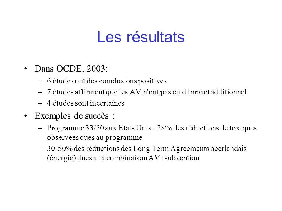 Les résultats Dans OCDE, 2003: –6 études ont des conclusions positives –7 études affirment que les AV n ont pas eu d impact additionnel –4 études sont incertaines Exemples de succès : –Programme 33/50 aux Etats Unis : 28% des réductions de toxiques observées dues au programme –30-50% des réductions des Long Term Agreements néerlandais (énergie) dues à la combinaison AV+subvention