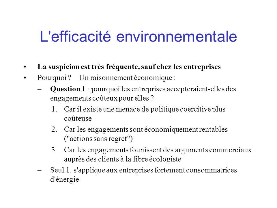 L efficacité environnementale La suspicion est très fréquente, sauf chez les entreprises Pourquoi ?Un raisonnement économique : –Question 1 : pourquoi les entreprises accepteraient-elles des engagements coûteux pour elles .