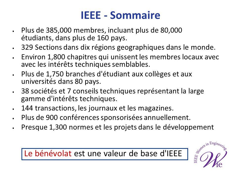 IEEE - Sommaire Plus de 385,000 membres, incluant plus de 80,000 étudiants, dans plus de 160 pays.