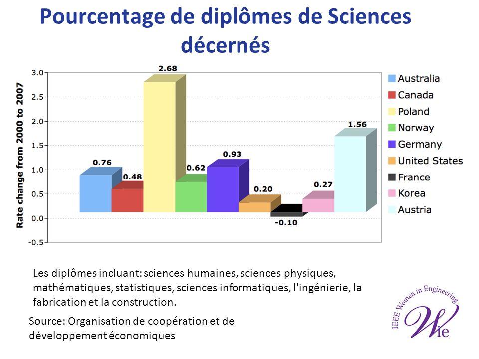 Pourcentage de diplômes de Sciences décernés Les diplômes incluant: sciences humaines, sciences physiques, mathématiques, statistiques, sciences informatiques, l ingénierie, la fabrication et la construction.