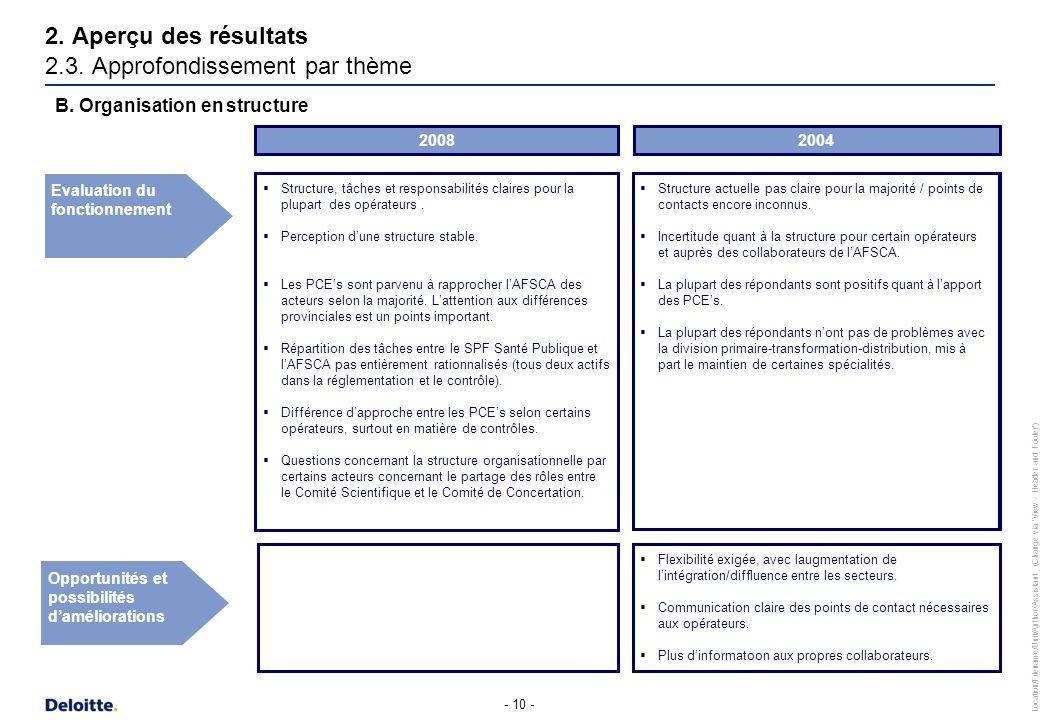 Location/Filename/Unit/Author/Assistant (Change via 'View - Header and Footer') - 10 - Structure, tâches et responsabilités claires pour la plupart de