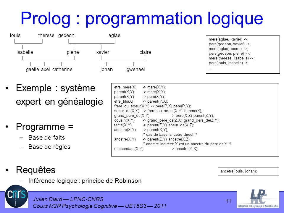 Julien Diard LPNC-CNRS Cours M2R Psychologie Cognitive UE18S3 2011 Prolog : programmation logique Exemple : système expert en généalogie Programme = –