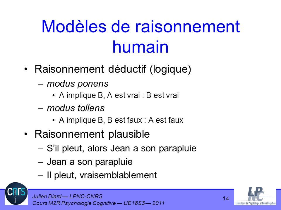 Julien Diard LPNC-CNRS Cours M2R Psychologie Cognitive UE18S3 2011 14 Modèles de raisonnement humain Raisonnement déductif (logique) –modus ponens A i