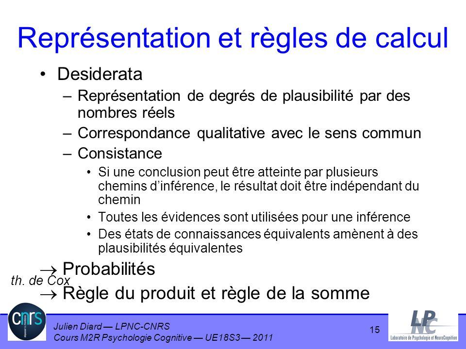 Julien Diard LPNC-CNRS Cours M2R Psychologie Cognitive UE18S3 2011 15 Représentation et règles de calcul Desiderata –Représentation de degrés de plaus