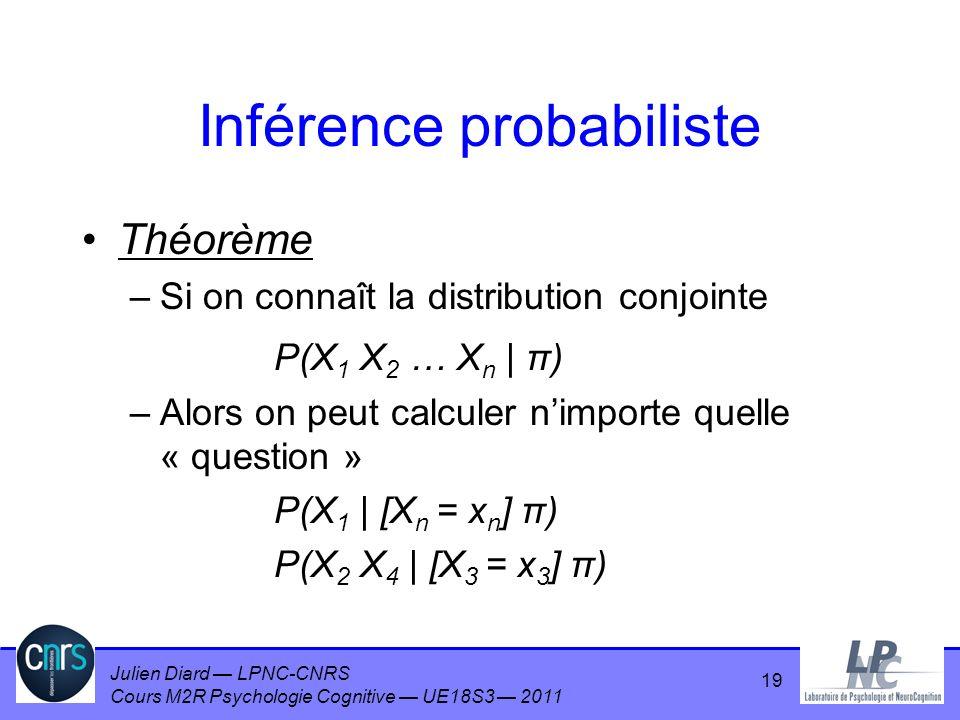Julien Diard LPNC-CNRS Cours M2R Psychologie Cognitive UE18S3 2011 Inférence probabiliste Théorème –Si on connaît la distribution conjointe P(X 1 X 2