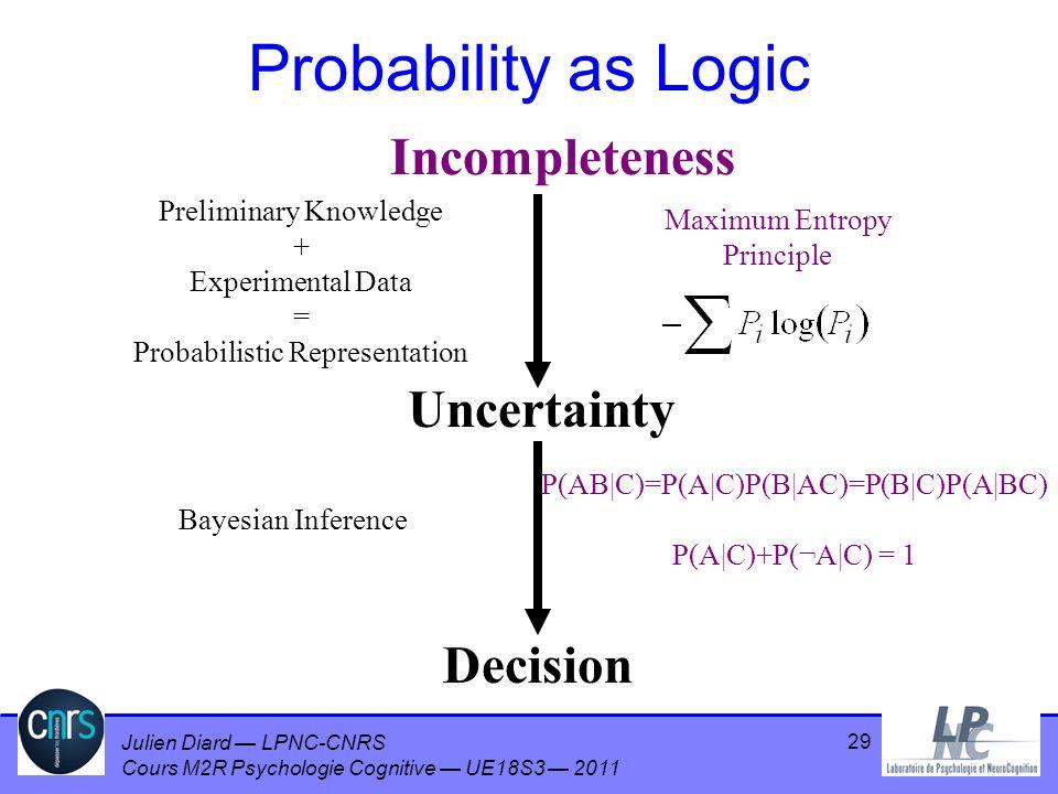 Julien Diard LPNC-CNRS Cours M2R Psychologie Cognitive UE18S3 2011 29 Probability as Logic Incompleteness Uncertainty Preliminary Knowledge + Experime