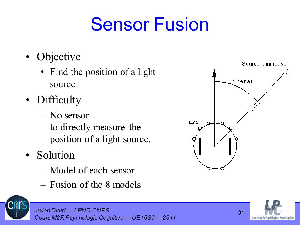 Julien Diard LPNC-CNRS Cours M2R Psychologie Cognitive UE18S3 2011 Sensor Fusion Objective Find the position of a light source Difficulty –No sensor to directly measure the position of a light source.