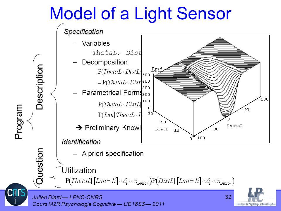 Julien Diard LPNC-CNRS Cours M2R Psychologie Cognitive UE18S3 2011 32 Model of a Light Sensor –A priori specification Utilization Description Question