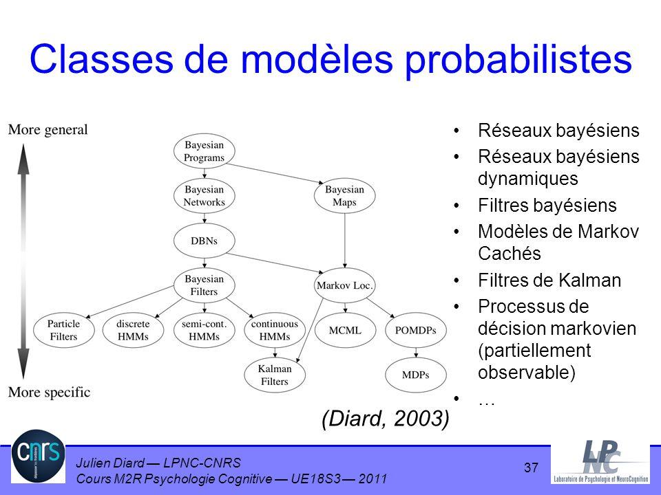 Julien Diard LPNC-CNRS Cours M2R Psychologie Cognitive UE18S3 2011 Classes de modèles probabilistes Réseaux bayésiens Réseaux bayésiens dynamiques Fil