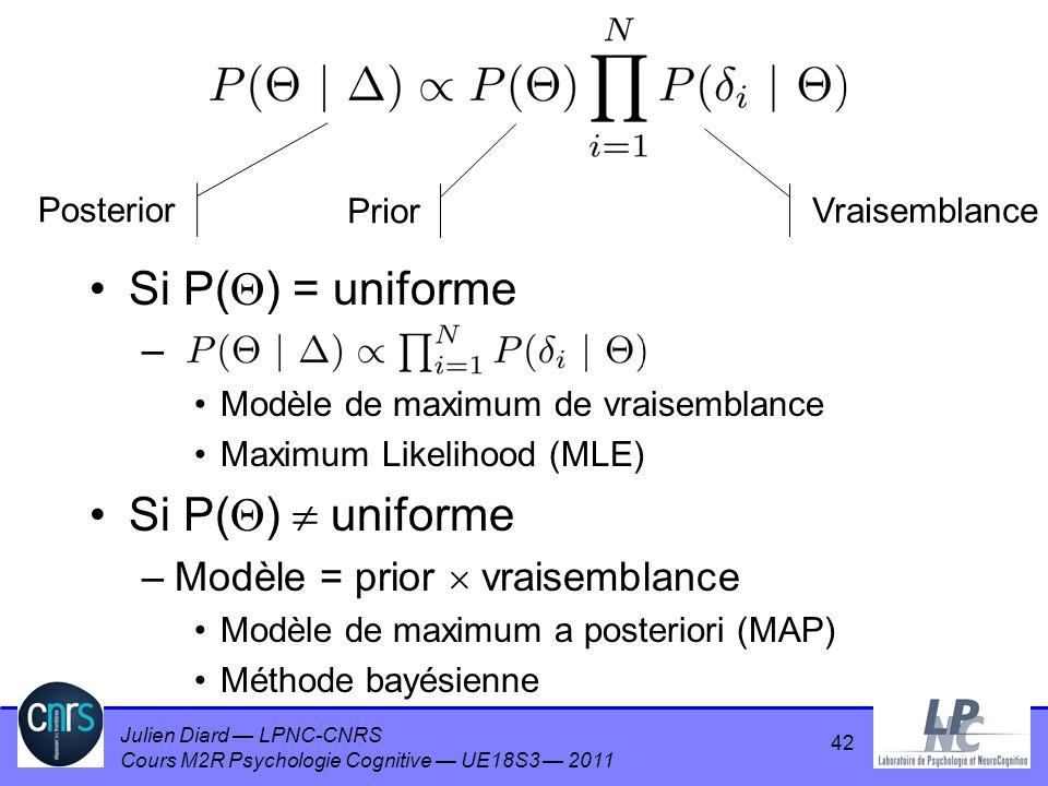 Julien Diard LPNC-CNRS Cours M2R Psychologie Cognitive UE18S3 2011 42 Si P( ) = uniforme – Modèle de maximum de vraisemblance Maximum Likelihood (MLE)