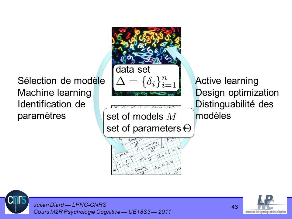 Julien Diard LPNC-CNRS Cours M2R Psychologie Cognitive UE18S3 2011 43 data set set of models set of parameters Sélection de modèle Machine learning Id