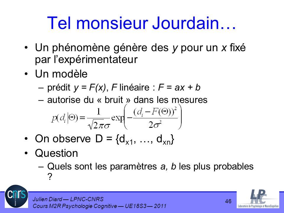 Julien Diard LPNC-CNRS Cours M2R Psychologie Cognitive UE18S3 2011 46 Tel monsieur Jourdain… Un phénomène génère des y pour un x fixé par lexpérimenta