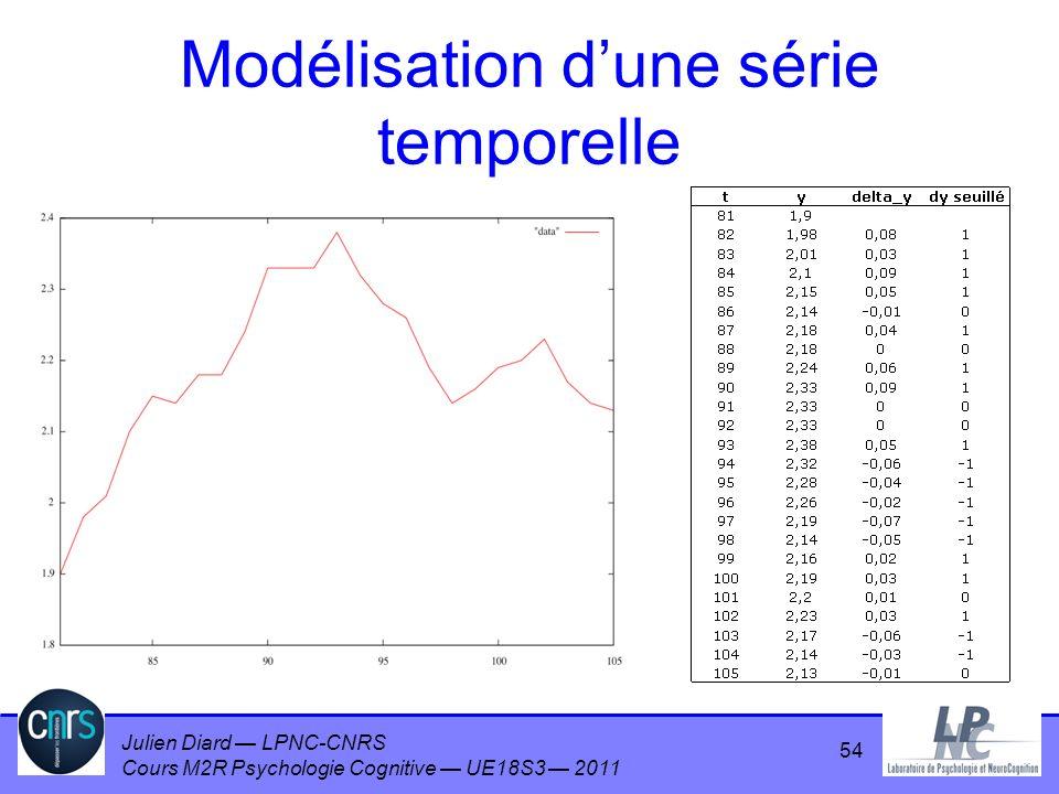Julien Diard LPNC-CNRS Cours M2R Psychologie Cognitive UE18S3 2011 Modélisation dune série temporelle 54