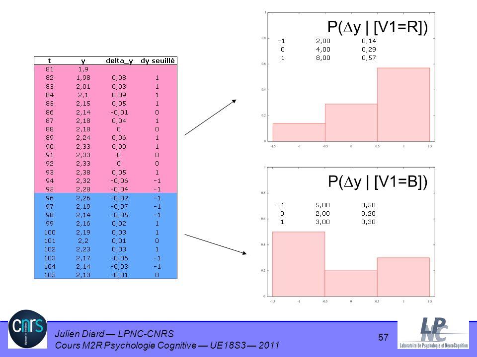 Julien Diard LPNC-CNRS Cours M2R Psychologie Cognitive UE18S3 2011 P( y | [V1=R]) P( y | [V1=B]) 57