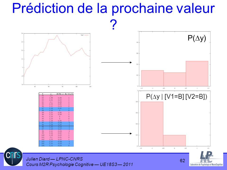 Julien Diard LPNC-CNRS Cours M2R Psychologie Cognitive UE18S3 2011 Prédiction de la prochaine valeur ? P( y) P( y | [V1=B] [V2=B]) 62