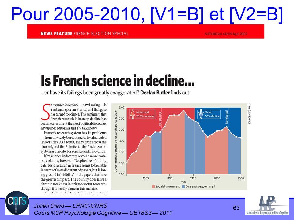 Julien Diard LPNC-CNRS Cours M2R Psychologie Cognitive UE18S3 2011 Pour 2005-2010, [V1=B] et [V2=B] 63