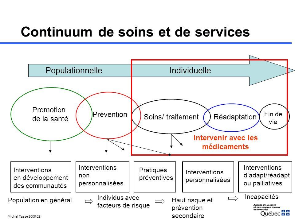 Continuum de soins et de services Populationnelle Individuelle Promotion de la santé Prévention Soins/ traitementRéadaptation Population en général In