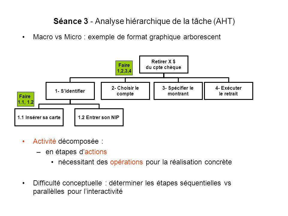 Séance 3 - Analyse hiérarchique de la tâche (AHT) Macro vs Micro : exemple de format graphique arborescent Retirer X $ du cpte chèque 1- Sidentifier 2- Choisir le compte 3- Spécifier le montrant 4- Exécuter le retrait 1.1 Insérer sa carte1.2 Entrer son NIP Faire 1,2,3,4 Faire 1.1, 1.2 Activité décomposée : –en étapes dactions nécessitant des opérations pour la réalisation concrète Difficulté conceptuelle : déterminer les étapes séquentielles vs parallèlles pour linteractivité