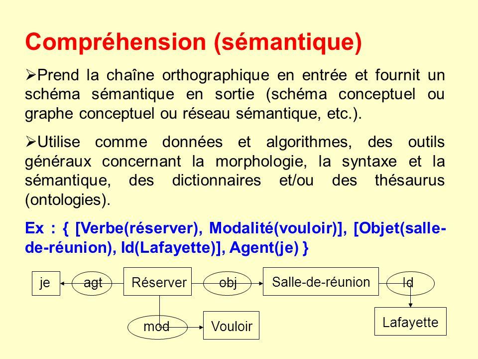 Compréhension (sémantique) Prend la chaîne orthographique en entrée et fournit un schéma sémantique en sortie (schéma conceptuel ou graphe conceptuel