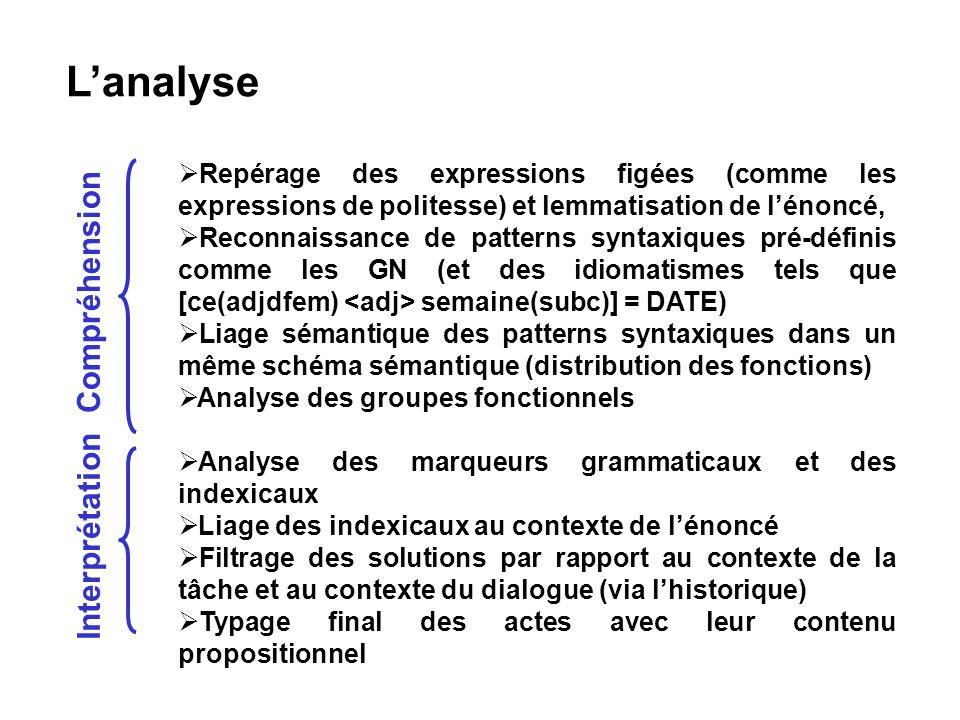 Lanalyse Repérage des expressions figées (comme les expressions de politesse) et lemmatisation de lénoncé, Reconnaissance de patterns syntaxiques pré-