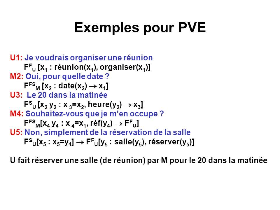 Exemples pour PVE U1: Je voudrais organiser une réunion F F U [x 1 : réunion(x 1 ), organiser(x 1 )] M2: Oui, pour quelle date ? F FS M [x 2 : date(x