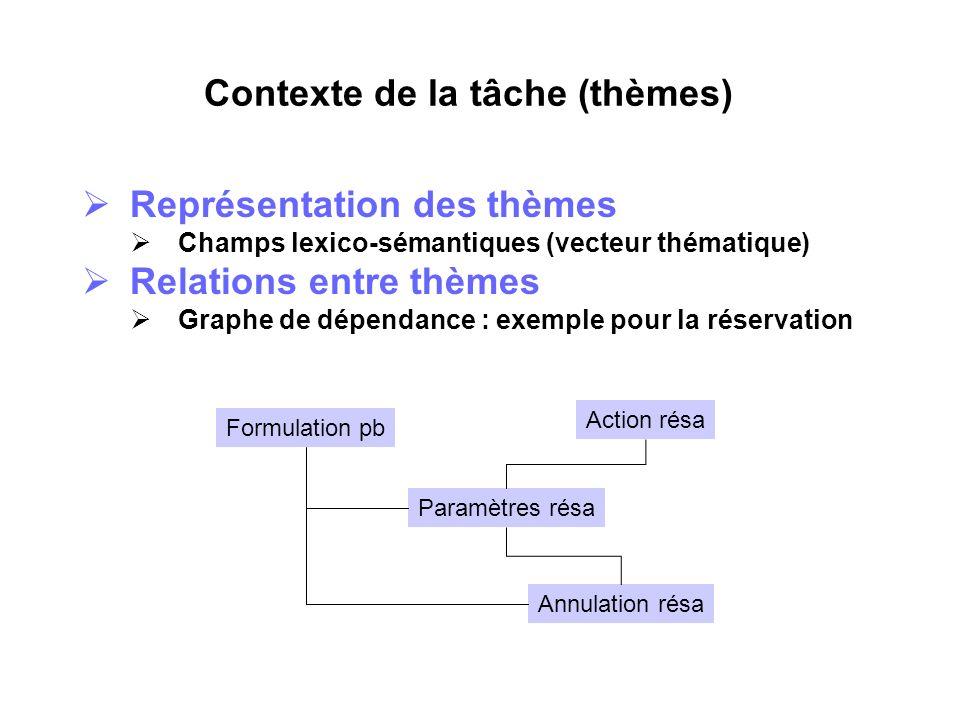 Contexte de la tâche (thèmes) Représentation des thèmes Champs lexico-sémantiques (vecteur thématique) Relations entre thèmes Graphe de dépendance : e
