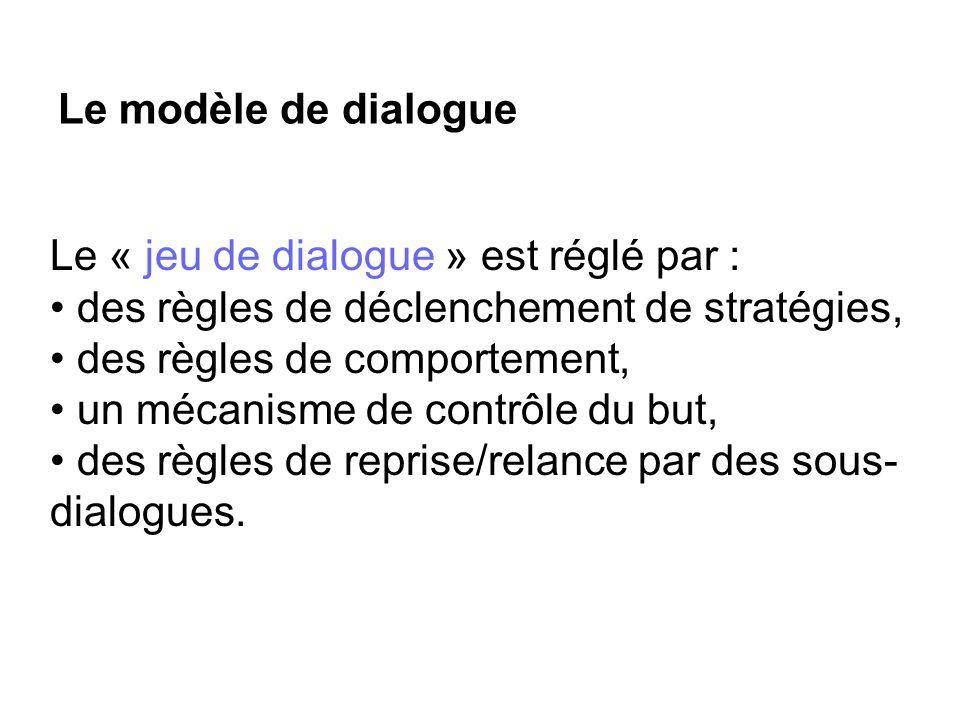 Le modèle de dialogue Le « jeu de dialogue » est réglé par : des règles de déclenchement de stratégies, des règles de comportement, un mécanisme de co