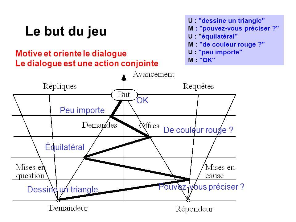 Le but du jeu Motive et oriente le dialogue Le dialogue est une action conjointe U :