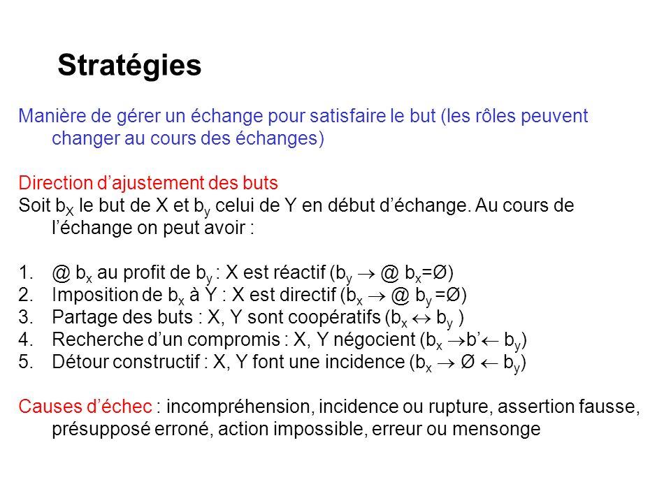 Stratégies Manière de gérer un échange pour satisfaire le but (les rôles peuvent changer au cours des échanges) Direction dajustement des buts Soit b