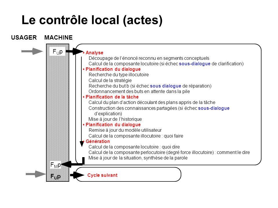 Le contrôle local (actes) USAGER MACHINE FUpFUp Cycle suivant Analyse Découpage de lénoncé reconnu en segments conceptuels Calcul de la composante loc