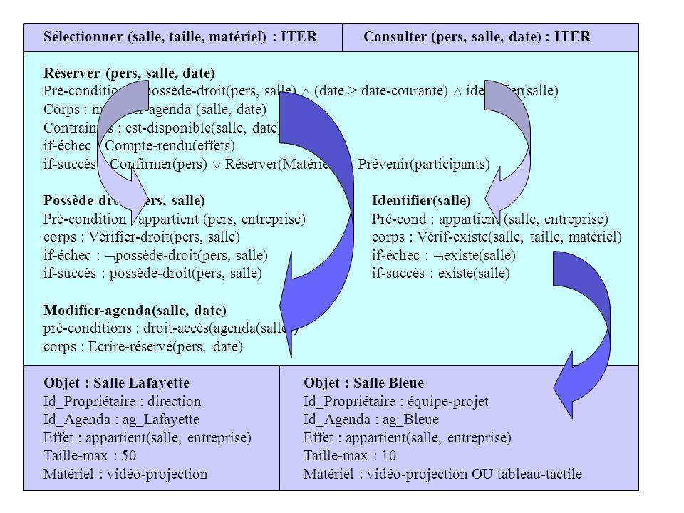 Sélectionner (salle, taille, matériel) : ITER Consulter (pers, salle, date) : ITER Réserver (pers, salle, date) Pré-conditions : possède-droit(pers, s