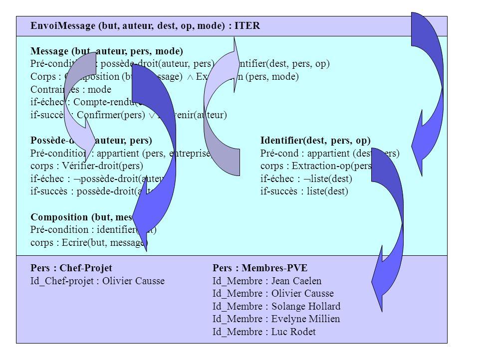 EnvoiMessage (but, auteur, dest, op, mode) : ITER Message (but, auteur, pers, mode) Pré-conditions : possède-droit(auteur, pers) identifier(dest, pers