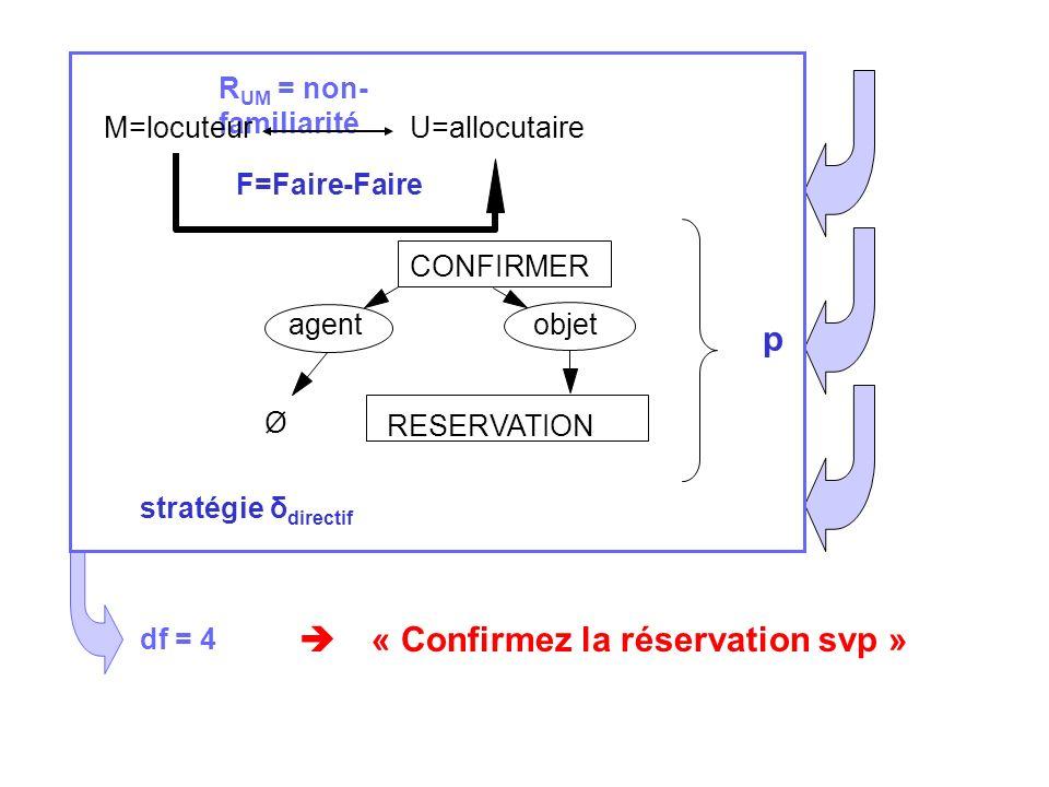 R UM = non- familiarité M=locuteurU=allocutaire F=Faire-Faire df = 4 CONFIRMER agentobjet Ø RESERVATION p « Confirmez la réservation svp » stratégie δ