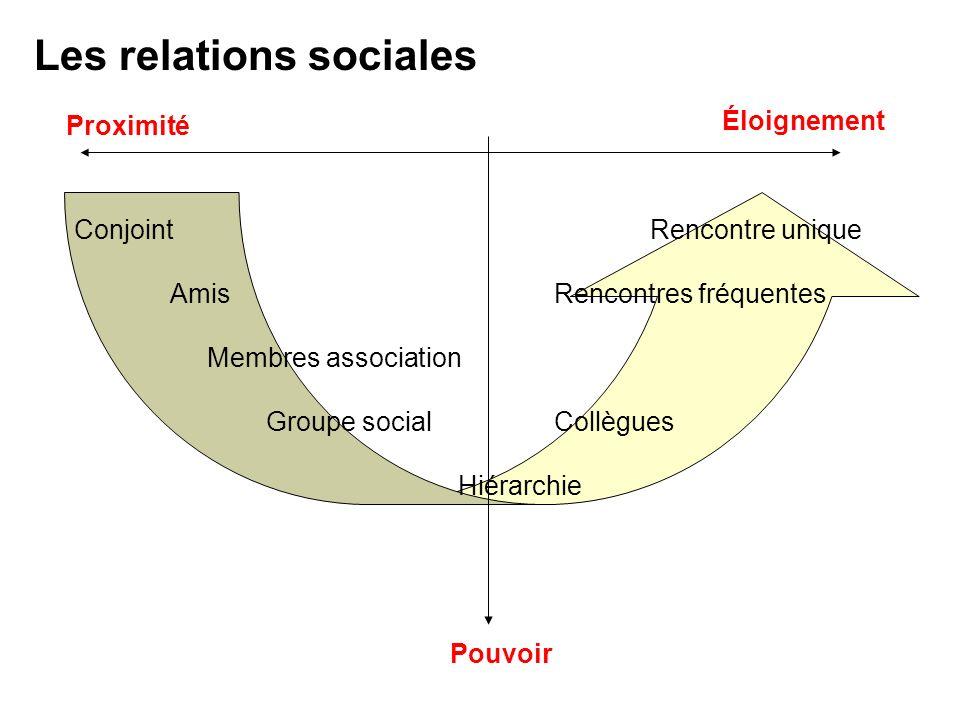 Les relations sociales Proximité Pouvoir ConjointRencontre unique AmisRencontres fréquentes Membres association Groupe social Collègues Hiérarchie Élo