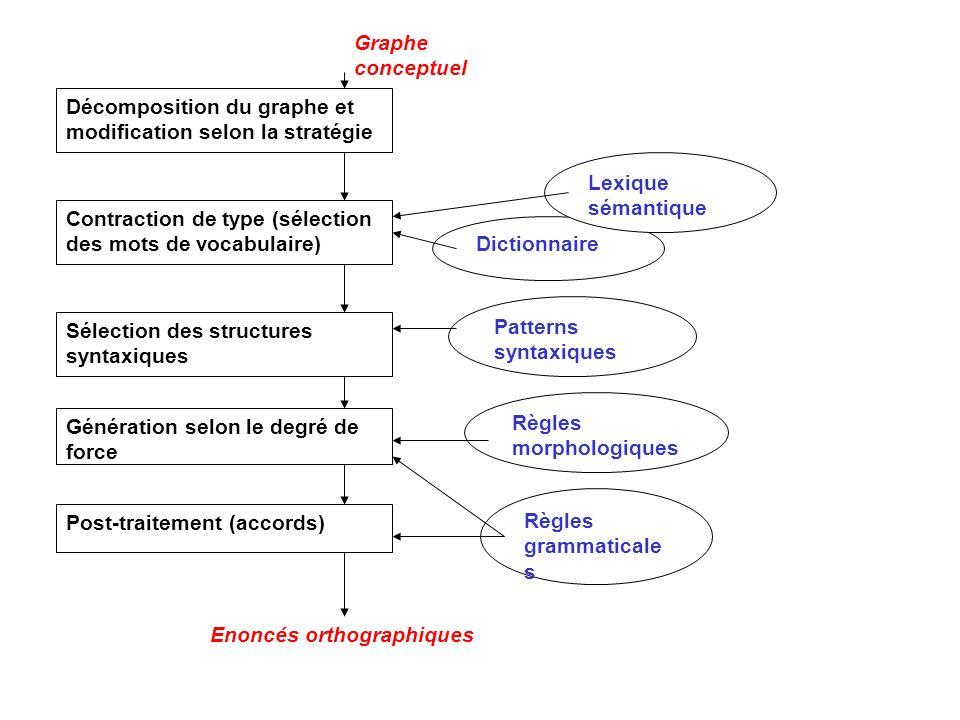 Graphe conceptuel Décomposition du graphe et modification selon la stratégie Contraction de type (sélection des mots de vocabulaire) Sélection des str